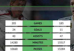 Kroos vs Kroos: How the Real version compares against himself at Bayern