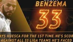 Hot or Not: Benzema looking to maintain impressive scoring record