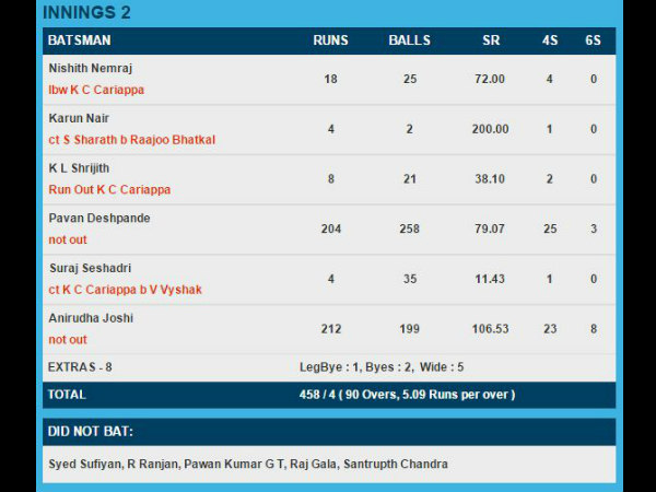 The record scorecard of Vultures CC innings