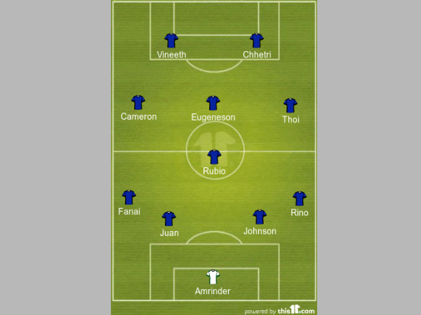 Bengaluru FC Predicted formation