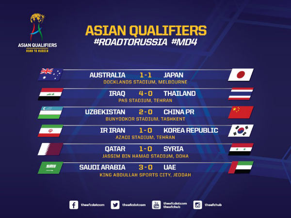 Kelasemen World Cup 2018 Asia Qualifiers