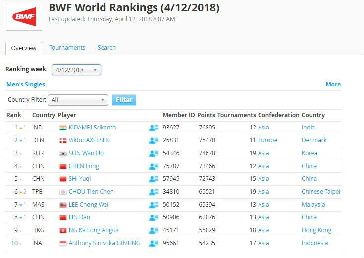 The latest BWF rankings chart