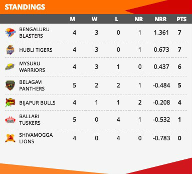 The KPL 2018 Points Table