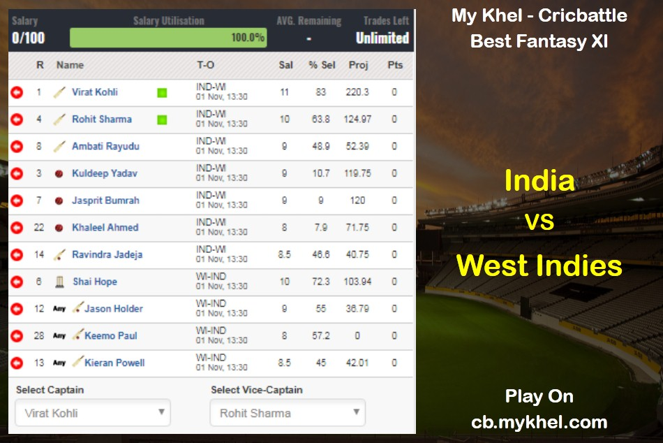Mykhel Fantasy Tips India Vs West Indies On November