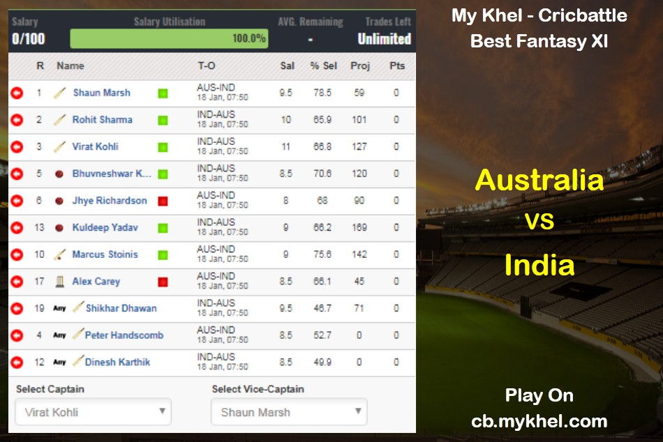 My Khel Fantasy Tips Australia Vs India 3rd Odi On January