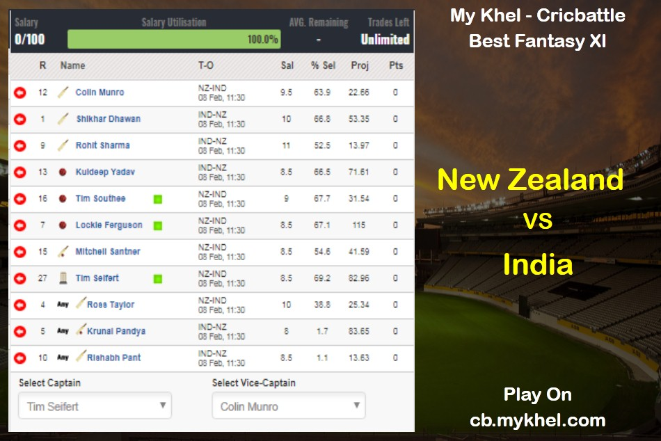 My Khel Cricbattle Daily Fantasy Cricket League Tips New Zealand Vs India February