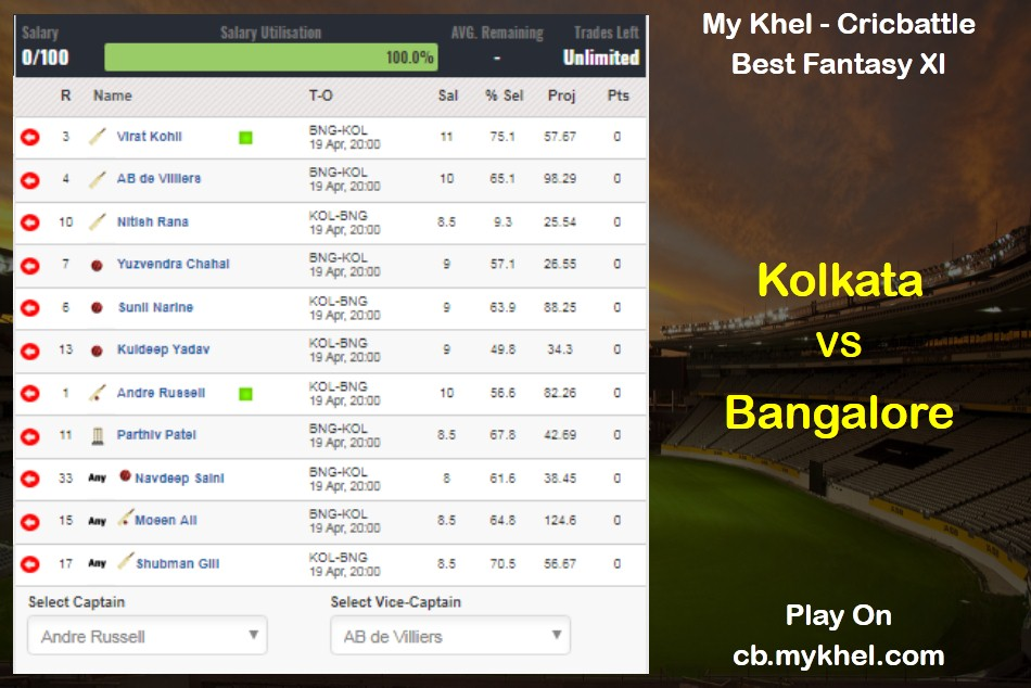 My Khel - Cricbattle Daily Fantasy Cricket League Tips: Kolkata vs Bangalore on April 19