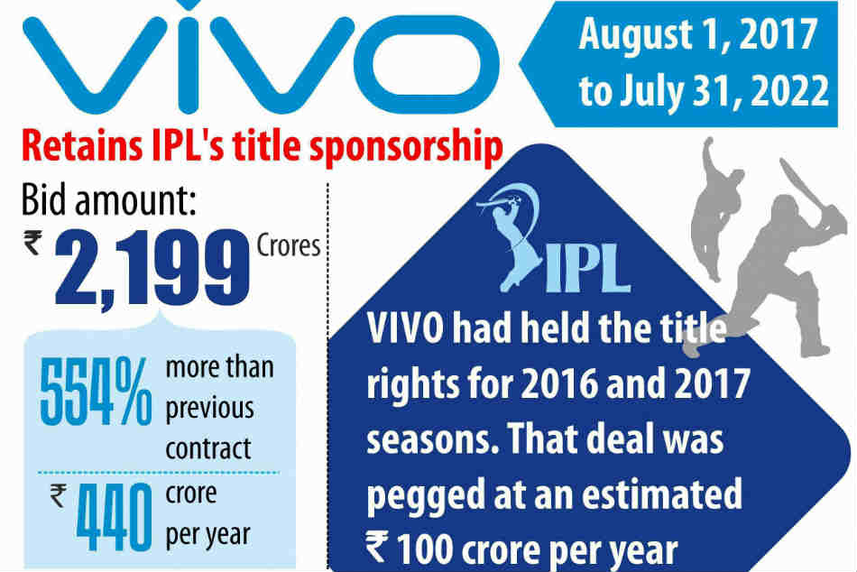 Vivos contract with BCCI/IPL