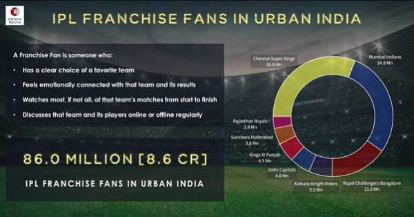CSK, MI, RCB account for 75% of IPL fans