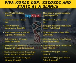 How Many Tickets India Bought At The Fifa World Cup