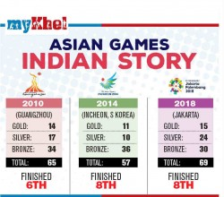 Asian Games 2018 Indian Athletics Gives Bright Portends Ahead Of Sterner Tests