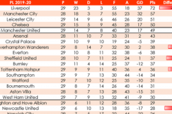 Liverpool Lead Cut Newcastle In Trouble How Premier League Table Would Look With 80 Minute Games