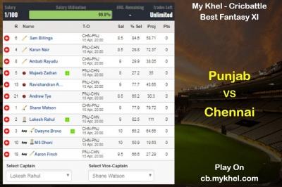 My Khel Fantasy Tips - Chennai Vs Punjab
